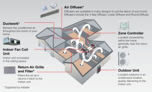 ducted air-conditioning system