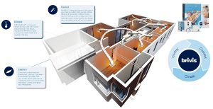 Zonning evaporative cooling
